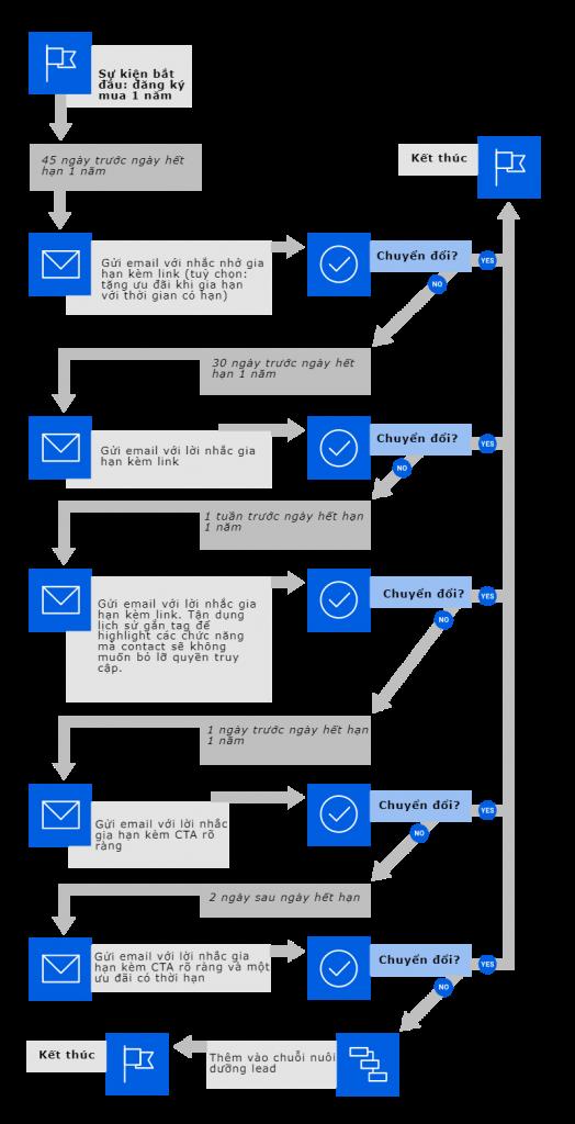 email gia hạn đăng ký