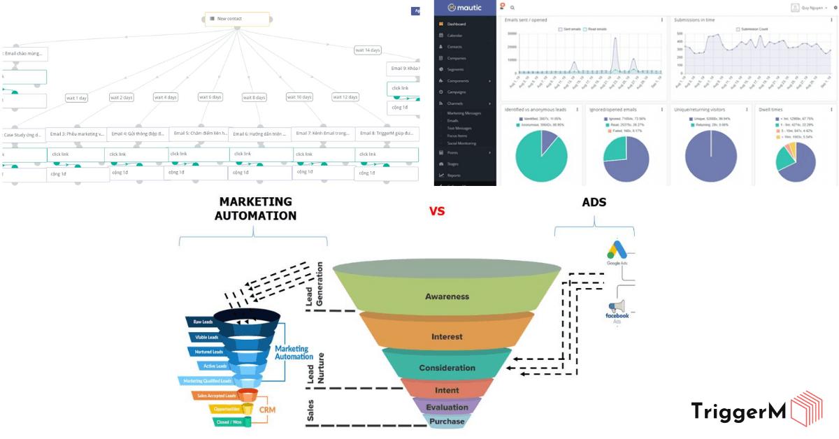 thu thập database khách hàng với quảng cáo chuyển đổi